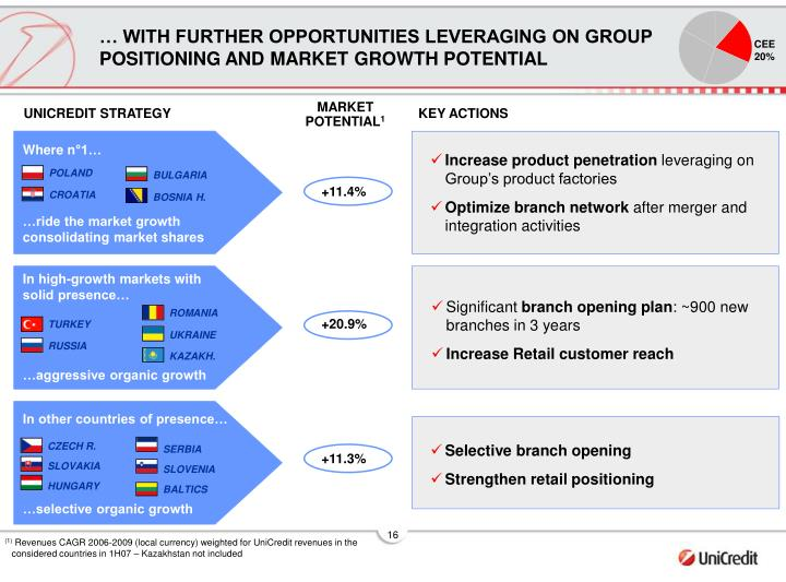 … WITH FURTHER OPPORTUNITIES LEVERAGING ON GROUP POSITIONING AND MARKET GROWTH POTENTIAL