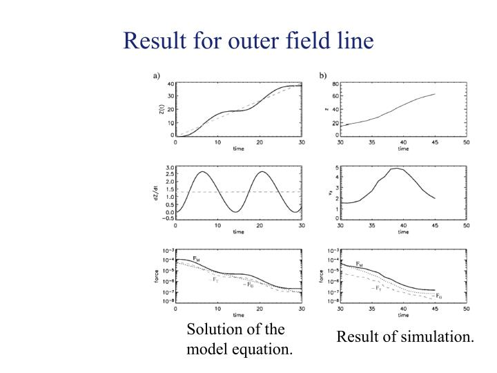Result for outer field line