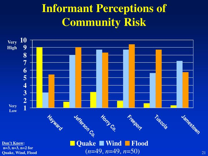 Informant Perceptions of