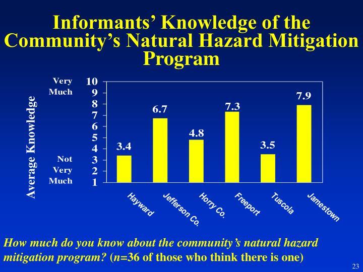 Informants' Knowledge of the Community's Natural Hazard Mitigation Program