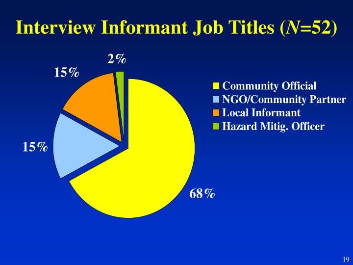Interview Informant Job Titles (
