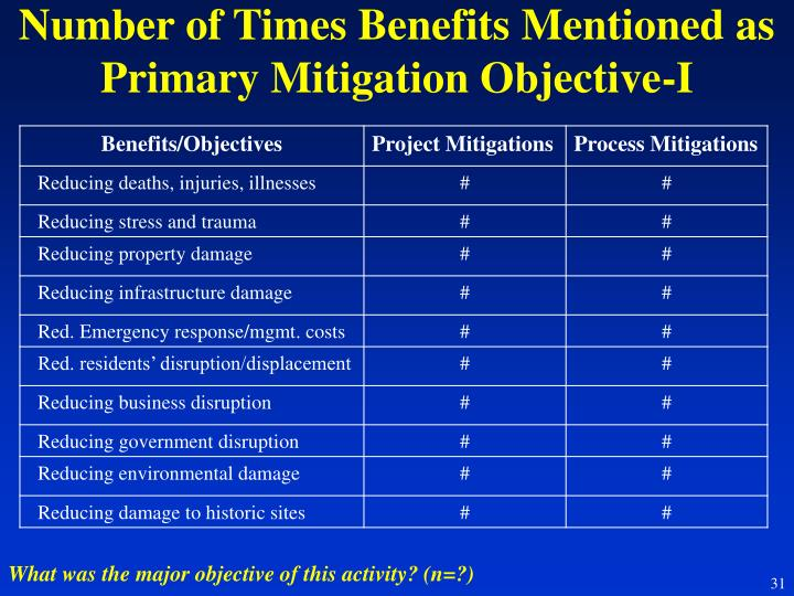 Number of Times Benefits Mentioned as Primary Mitigation Objective-I