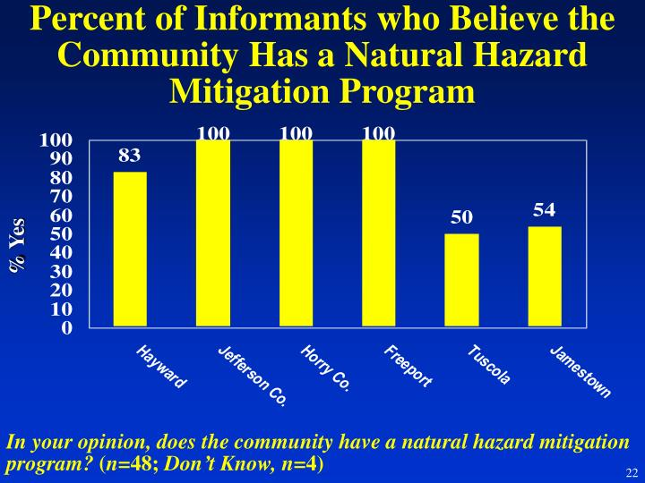 Percent of Informants who Believe the Community Has a Natural Hazard Mitigation Program