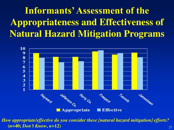 Informants' Assessment of the Appropriateness and Effectiveness of Natural Hazard Mitigation Programs
