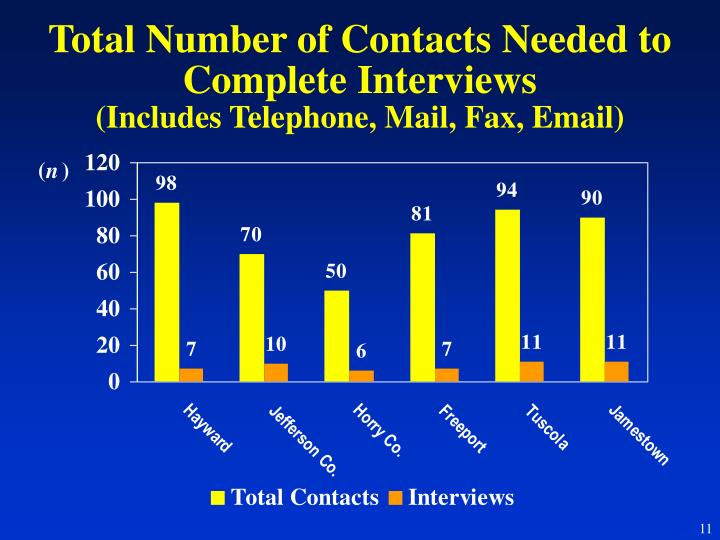 Total Number of Contacts Needed to Complete Interviews