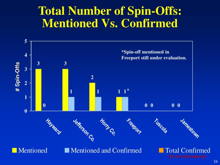 Total Number of Spin-Offs: