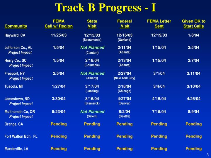 Track b progress i