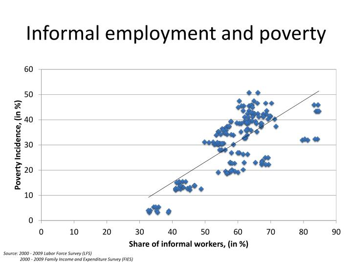 Informal employment and poverty