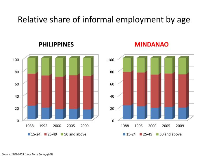 Relative share of informal
