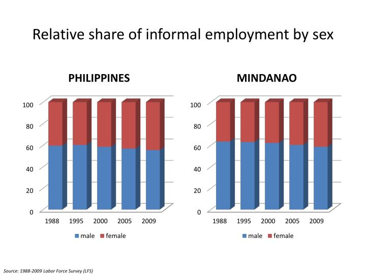 Relative share of informal employment by