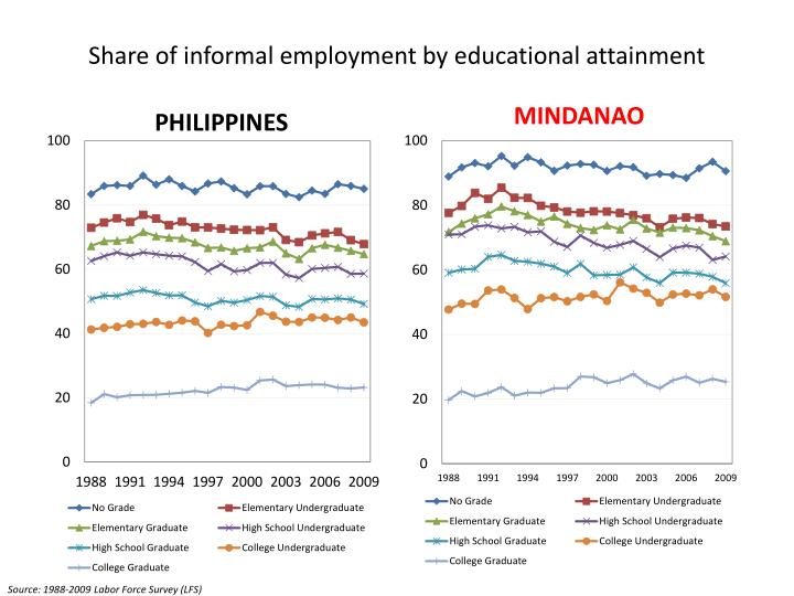 Share of informal employment by educational attainment