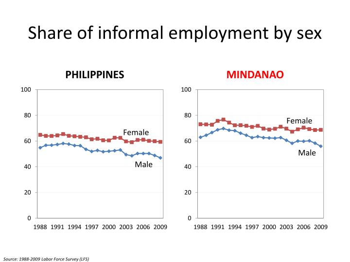 Share of informal employment by sex