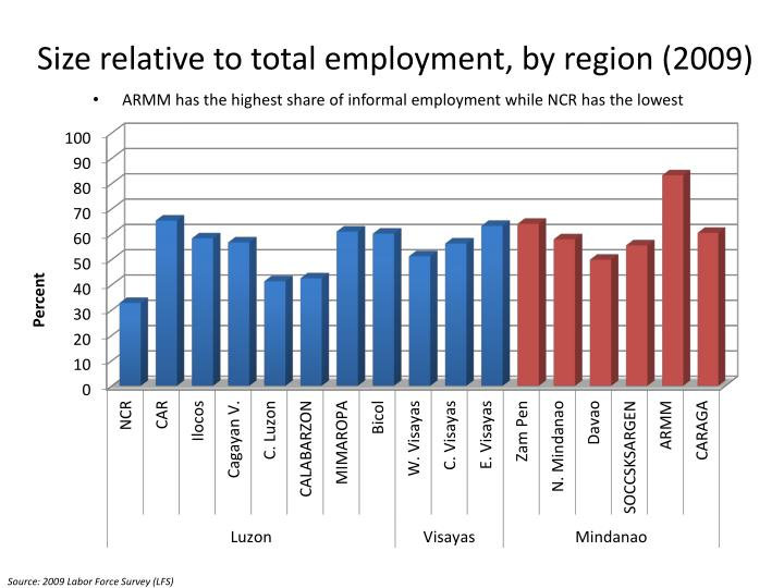 Size relative to total employment, by region (2009)