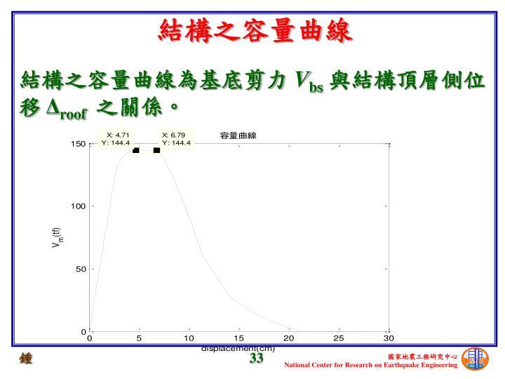 結構之容量曲線