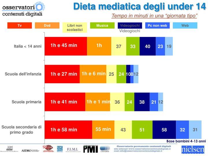 Dieta mediatica degli under 14