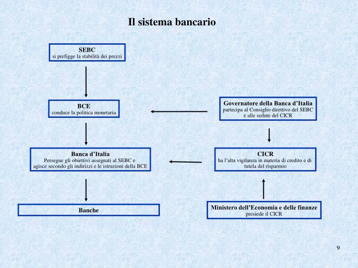 Il sistema bancario