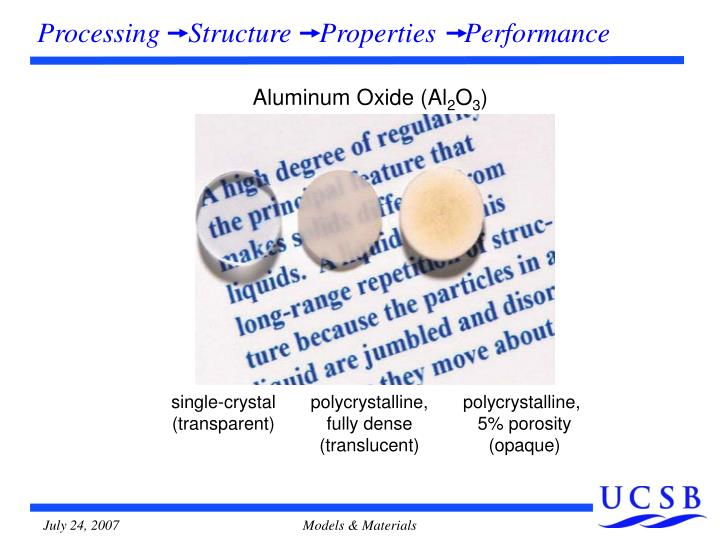 Processing    Structure    Properties    Performance
