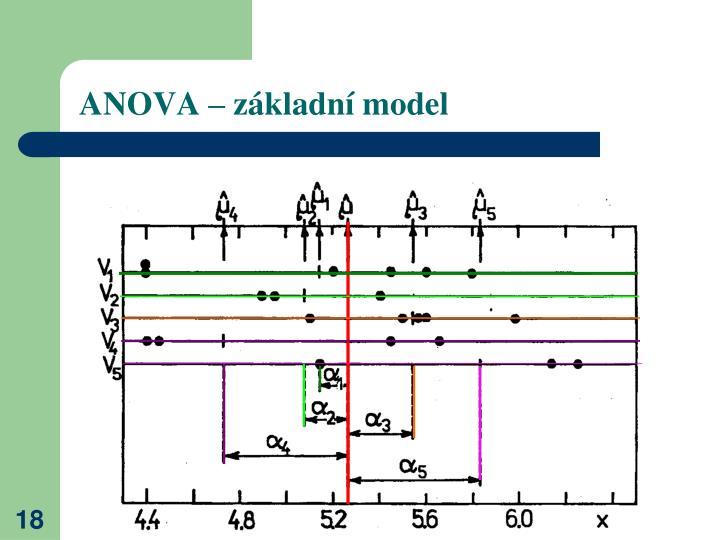 ANOVA – základní model