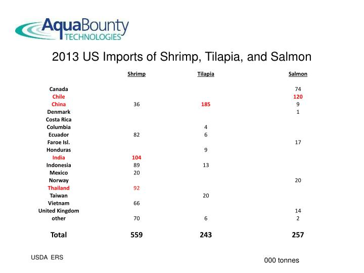 2013 US Imports of Shrimp, Tilapia, and Salmon