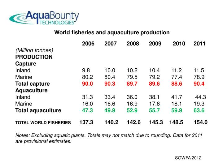 World fisheries and aquaculture production