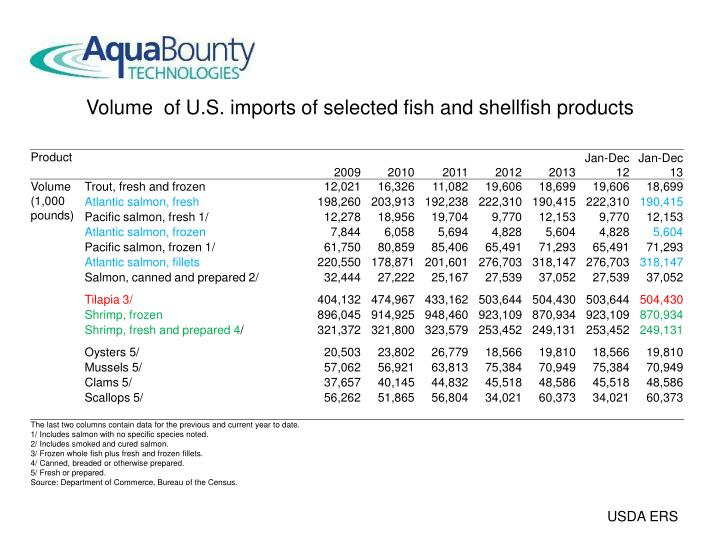 Volume  of U.S. imports of selected fish and shellfish products
