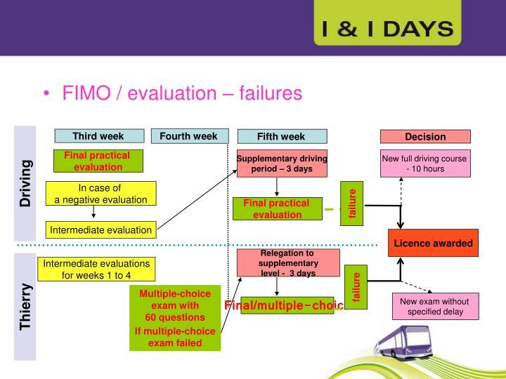 FIMO / evaluation – failures