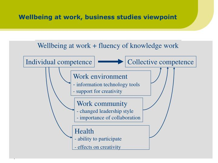Wellbeing at work, business studies viewpoint