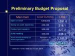 preliminary budget proposal