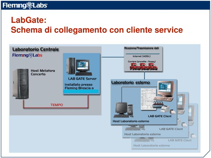 LabGate: