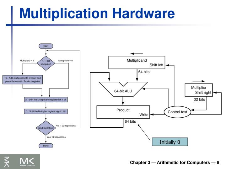Multiplication Hardware