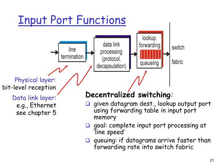 Input Port Functions
