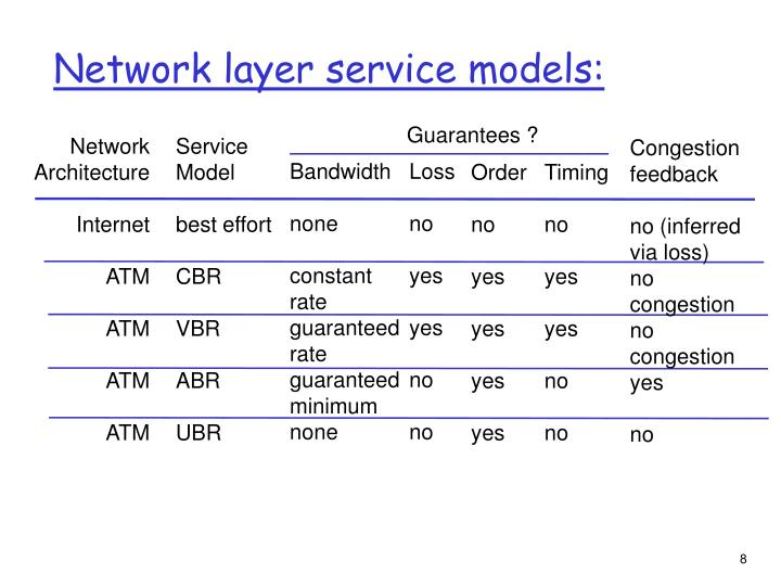 Network layer service models: