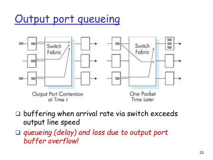 Output port queueing