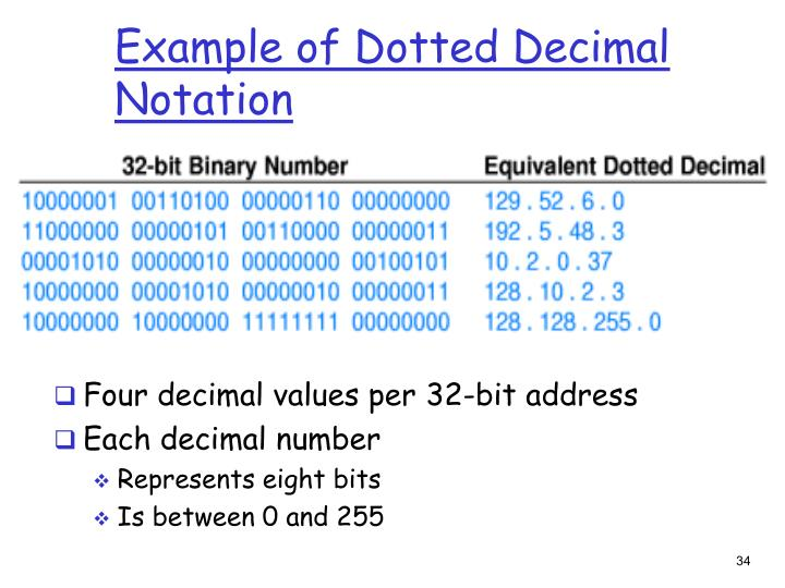 Example of Dotted Decimal Notation