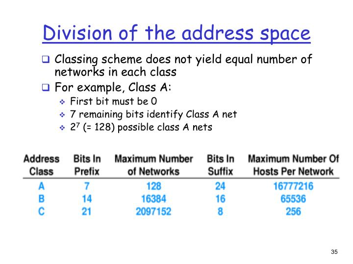 Division of the address space