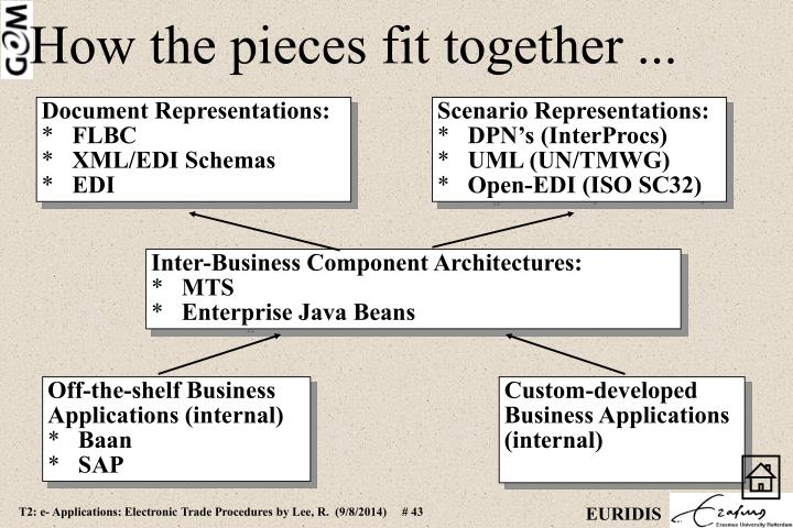 Inter-Business Component Architectures: