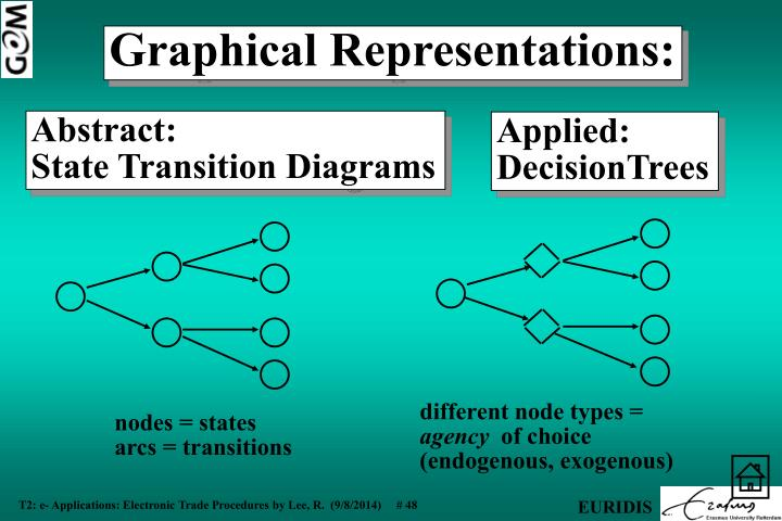 different node types =