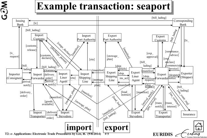 Example transaction: seaport