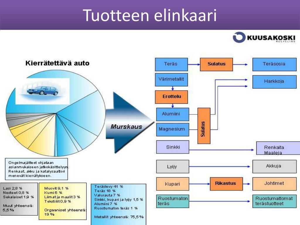 Tuotteen Elinkaari Esimerkki