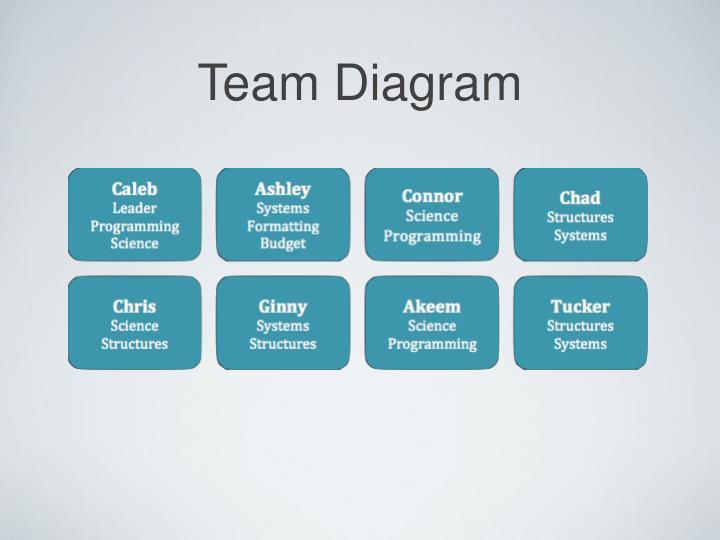 Team Diagram