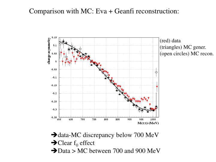 Comparison with MC: Eva + Geanfi reconstruction: