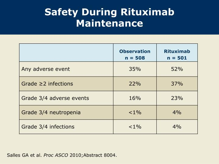 Safety During Rituximab Maintenance