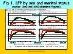 fig 1 lfp by sex and marital status mexico 1990 and 2000 national figures