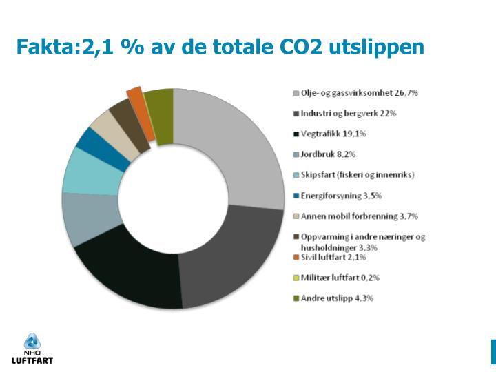 Fakta:2,1 % av de totale CO2 utslippen