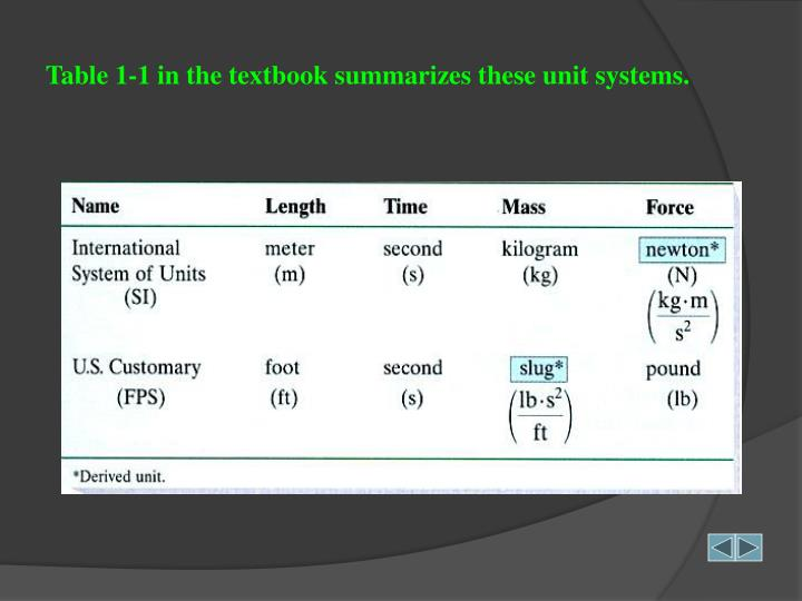 Table 1-1 in the textbook summarizes these unit systems.