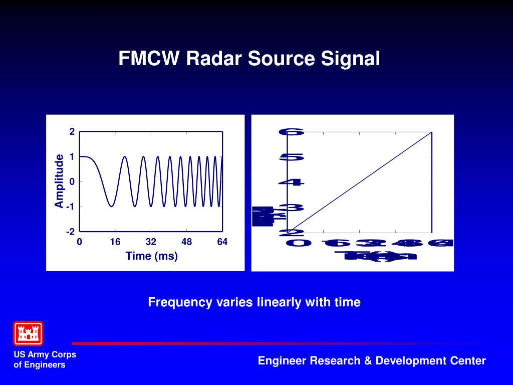 PPT - FMCW Radar Overview PowerPoint Presentation - ID:4108849