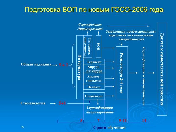 Подготовка ВОП по новым ГОСО-2006 года