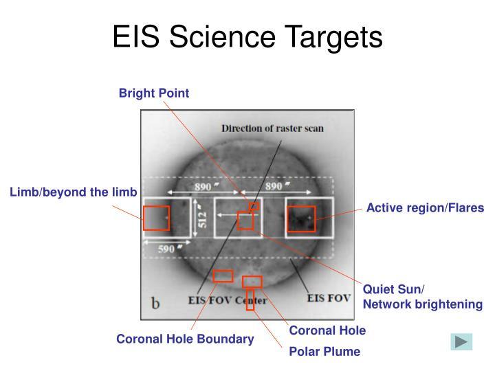 EIS Science Targets
