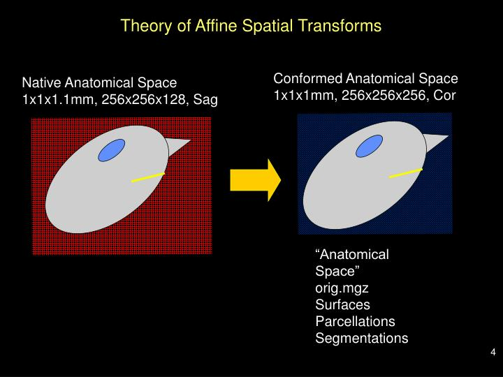 Theory of Affine Spatial Transforms