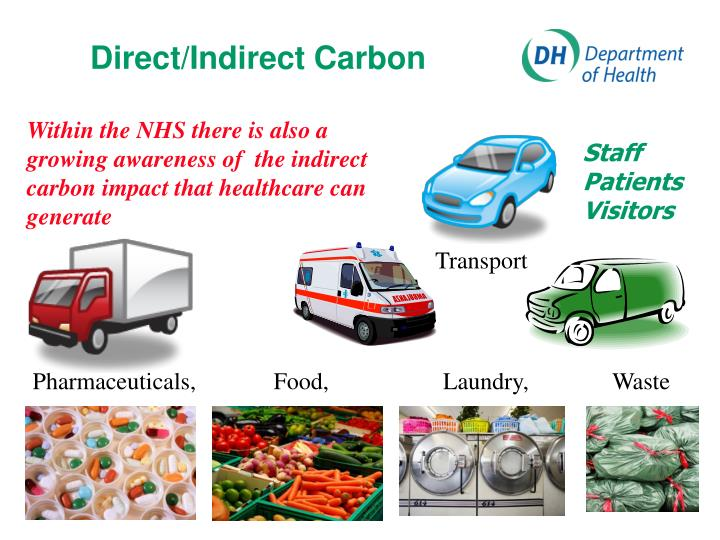Direct/Indirect Carbon